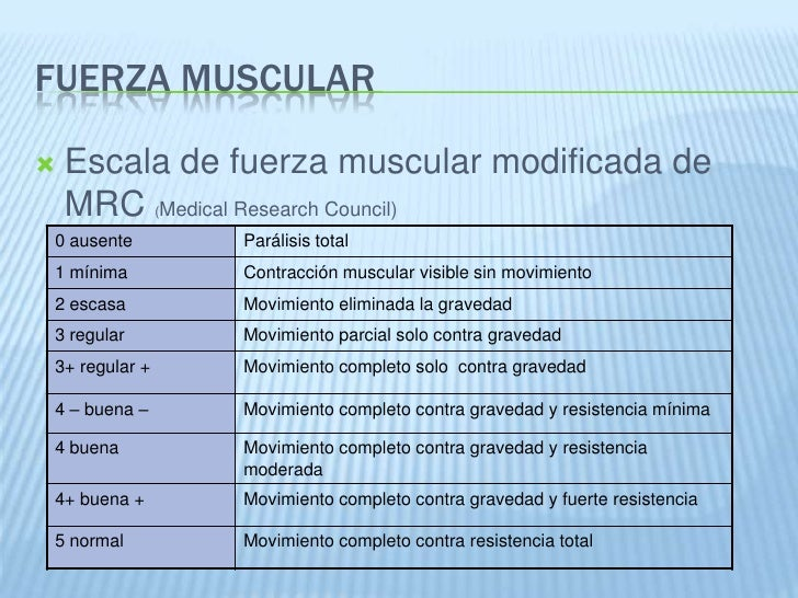 Resultado de imagen para Escala de fuerza muscular modificada del MRC (Medical Research Council)