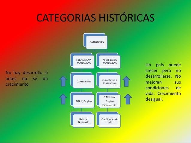 CATEGORIAS HISTÓRICAS CATEGORIAS CRECIMIENTO ...