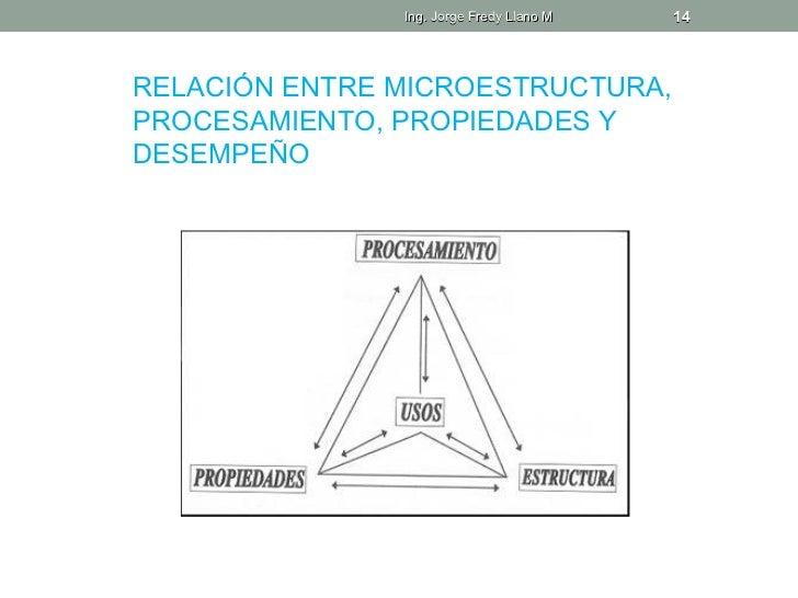 Ing. Jorge Fredy Llano M   14RELACIÓN ENTRE MICROESTRUCTURA,PROCESAMIENTO, PROPIEDADES YDESEMPEÑO
