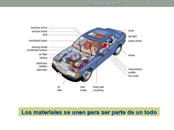Ing. Jorge Fredy Llano M   5Los materiales se unen para ser parte de un todo