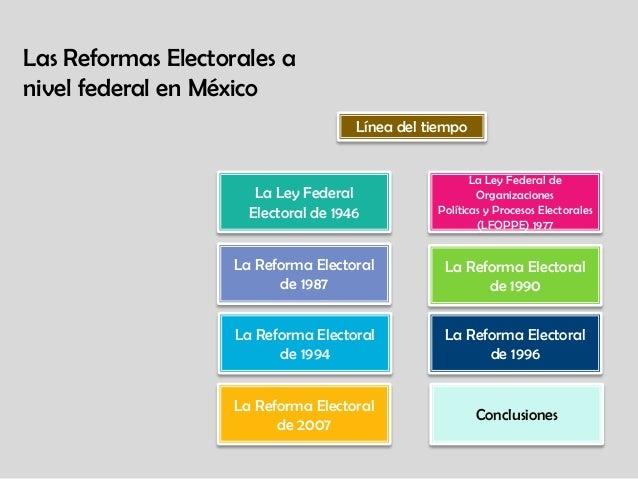 La Ley Federal de Organizaciones Políticas y Procesos Electorales (LFOPPE) 1977 La Reforma Electoral de 1987 La Reforma El...