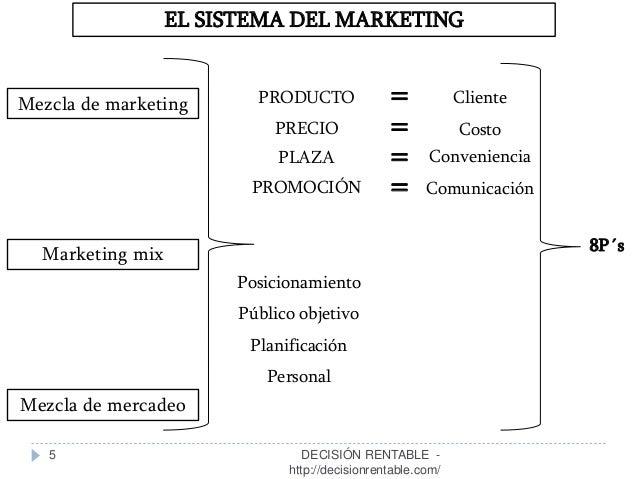 5 EL SISTEMA DEL MARKETING Mezcla de marketing Marketing mix Mezcla de mercadeo PRODUCTO PRECIO PLAZA PROMOCIÓN Posicionam...