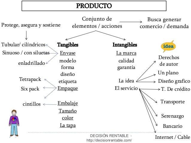 6 PRODUCTO Conjunto de elementos / acciones Tangibles Intangibles Envase Empaque Embalaje color La tapa La marca calidad T...