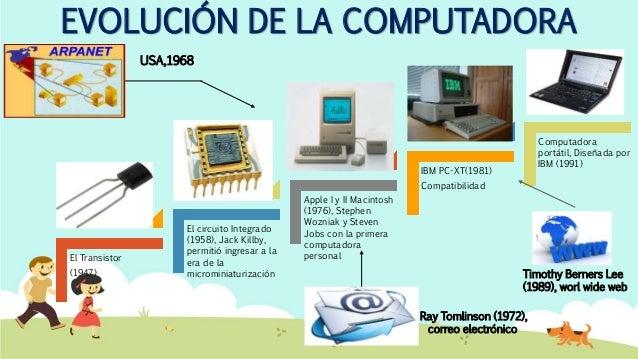 EVOLUCIÓN DE LA COMPUTADORA El Transistor (1947) El circuito Integrado (1958), Jack Killby, permitió ingresar a la era de ...