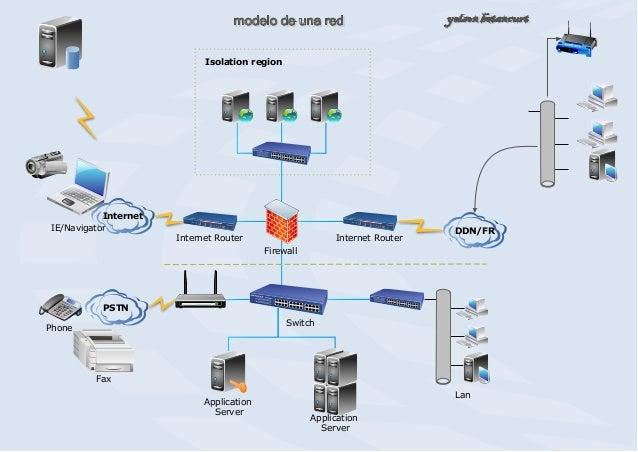 IE/Navigator DDN/FR Internet Router Firewall Internet Router PSTN Switch Application Server Application Server Phone Fax I...