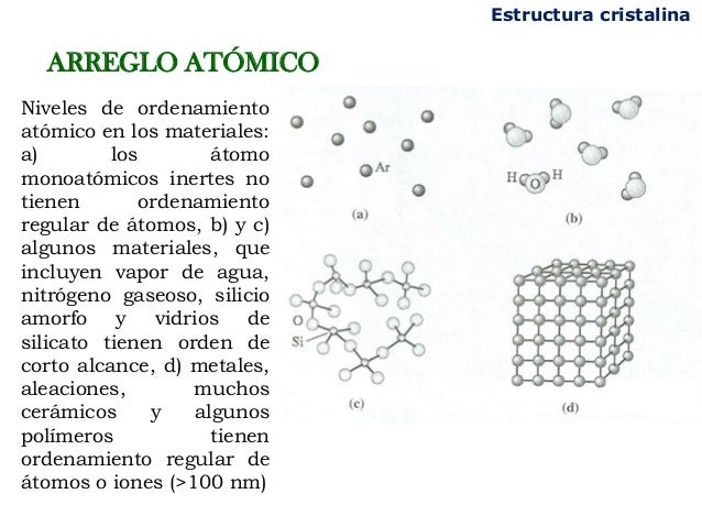 Procesos Industriales Niveles De Ordenamiento Atomico