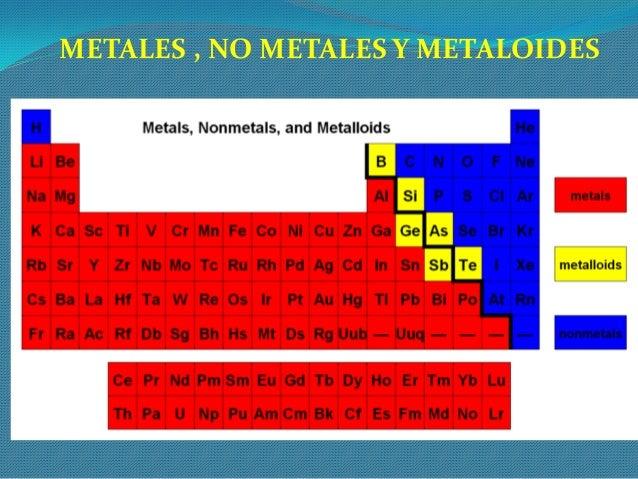 Clase 2 tabla peridica de los elementos qumicos elementos qumicos en elcuerpo humano urtaz Choice Image