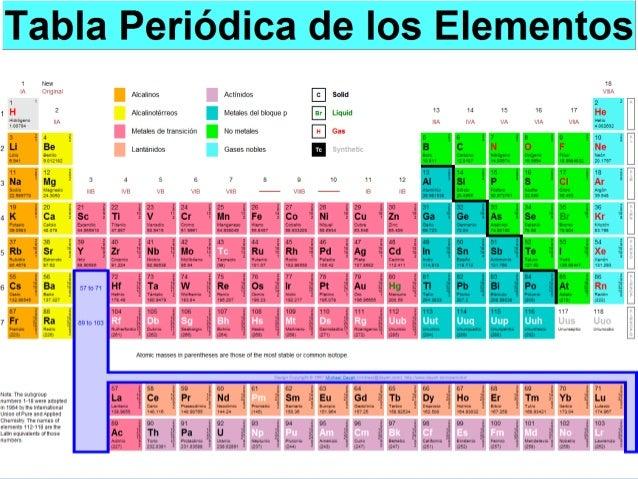 Clase 2 tabla peridica de los elementos qumicos 4 conformacin tabla peridica urtaz Images
