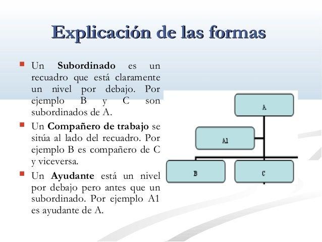 EExxpplliiccaacciióónn ddee llaass ffoorrmmaass   Un Subordinado es un  recuadro que está claramente  un nivel por debajo...
