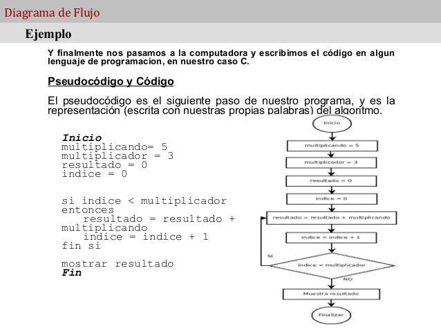 Clase 2 diagramas de flujo diagrama de flujo ccuart Image collections