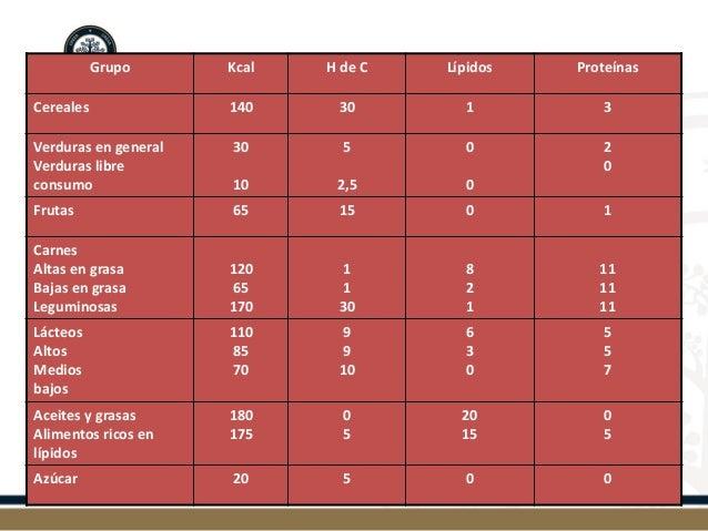 Grupo  Kcal  H de C  Lípidos  Proteínas  Cereales  140  30  1  3  Verduras en general  Verduras libre consumo  30  10  5  ...