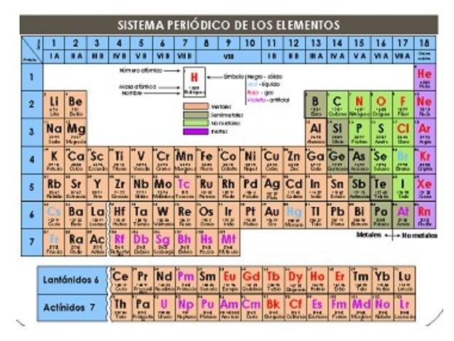 Clase 2 qumica 3 8 clasificacin de los no metales en la tabla peridica urtaz Gallery