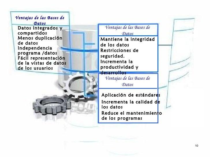 Ventajas de las Bases de         Datos Datos integrados y         Ventajas de las Bases de compartidos                    ...