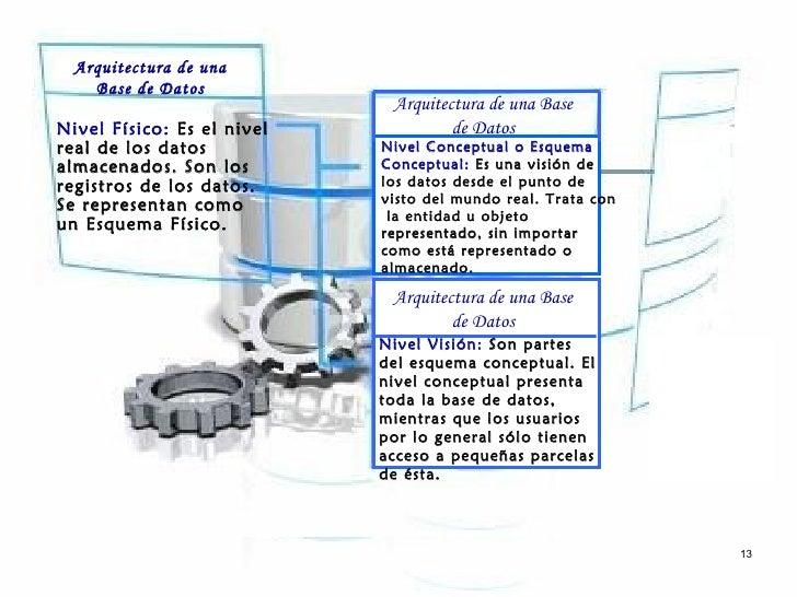 Arquitectura de una    Base de Datos                             Arquitectura de una BaseNivel Físico: Es el nivel        ...