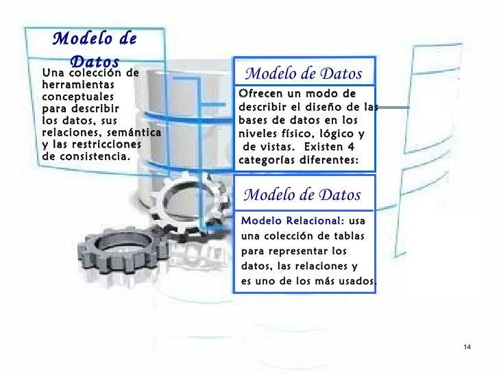 Modelo de    DatosUna colección deherramientas                        Modelo de Datosconceptuales            Ofrecen un mo...