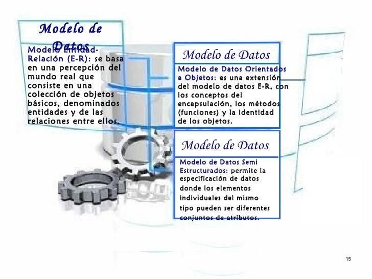 Modelo de    DatosModelo Entidad-Relación (E-R): se basa   Modelo de Datosen una percepción del     Modelo de Datos Orient...