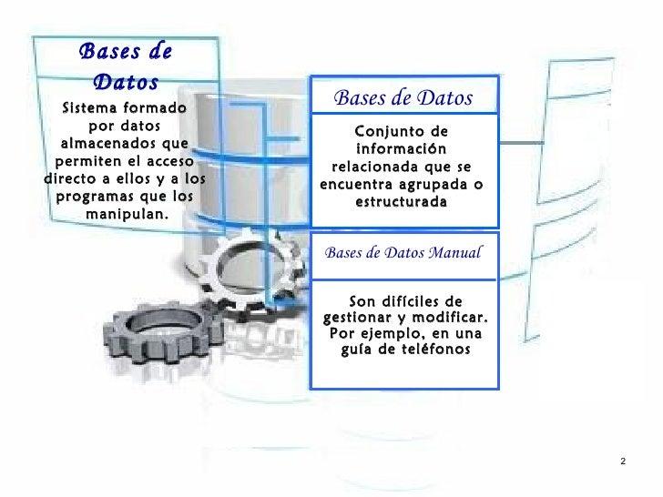 Bases de     Datos   Sistema formado                           Bases de Datos       por datos              Conjunto de  al...
