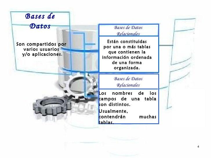 Bases de    Datos                  Bases de Datos                            Relacionales                         Están co...