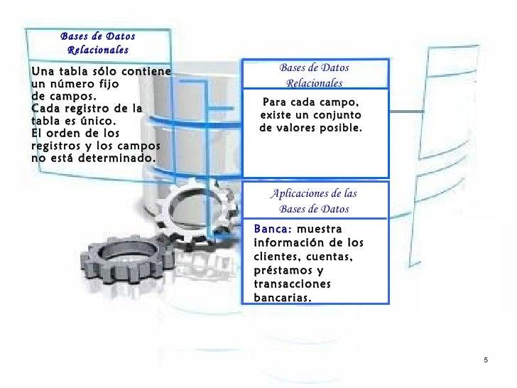 Bases de Datos     RelacionalesUna tabla sólo contiene       Bases de Datosun número fijo                 Relacionalesde c...