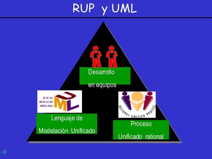 RUP  y UML Desarrollo en equipos Lenguaje de Modelación   Unificado Proceso Unificado  rational