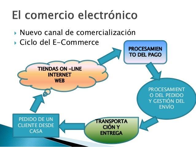  Nuevo canal de comercialización  Ciclo del E-Commerce PEDIDO DE UN CLIENTE DESDE CASA TIENDAS ON –LINE INTERNET WEB PRO...