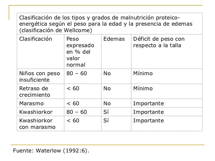 Fuente: Waterlow (1992:6). Importante Sí < 60 Kwashiorkor con marasmo Importante Sí 80 – 60 Kwashiorkor Importante No < 60...