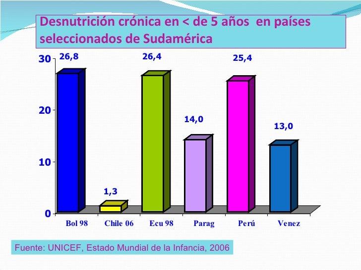 Malnutrición por micronutrientes Slide 5
