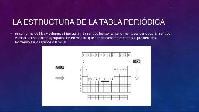 Clase 3 ionizacion y tabla periodica 12 periodos definicin urtaz Choice Image