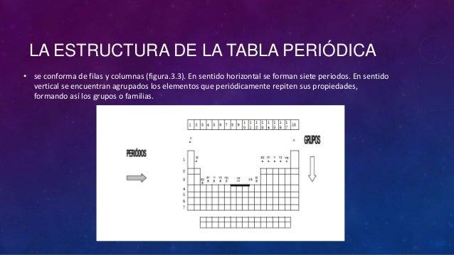 Tabla periodica quimica concepto choice image periodic table and tabla periodica quimica concepto choice image periodic table and tabla periodica en quimica definicion gallery periodic urtaz Images