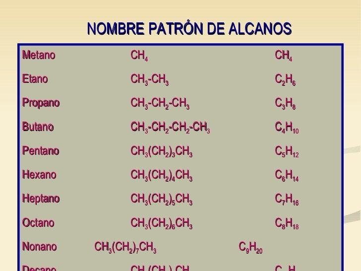 NOMBRE PATRÓN DE ALCANOS Metano CH 4 CH 4 Etano CH 3 -CH 3 C 2 H 6 Propano CH 3 -CH 2 -CH 3 C 3 H 8 Butano CH 3 -CH 2 -CH ...