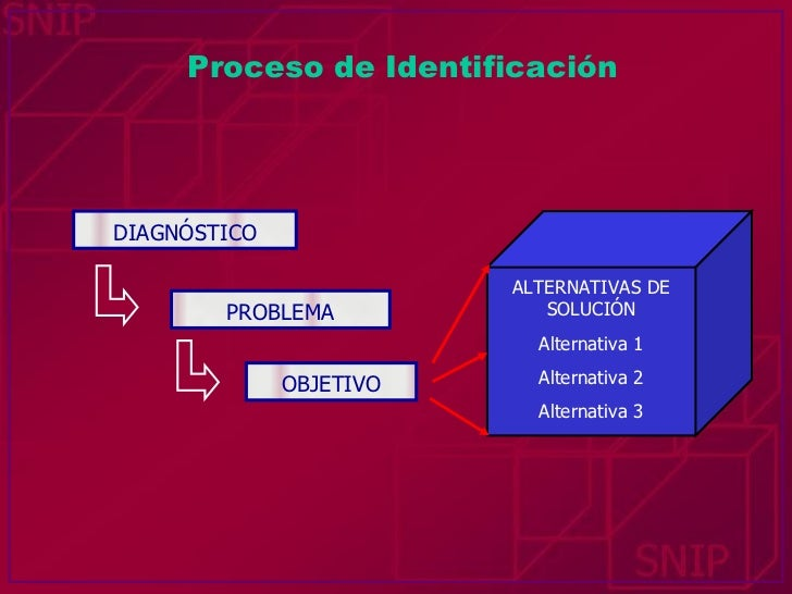 ALTERNATIVAS DE SOLUCIÓN Alternativa 1 Alternativa 2 Alternativa 3 DIAGNÓSTICO PROBLEMA OBJETIVO Proceso de Identificación