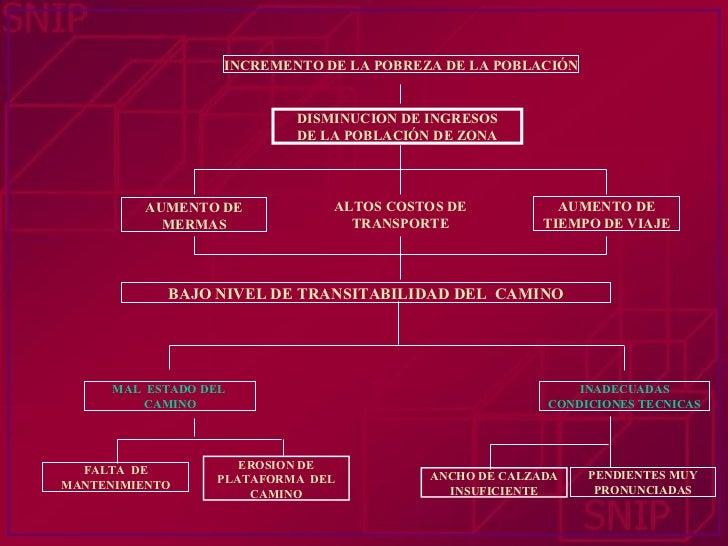 BAJO NIVEL DE TRANSITABILIDAD DEL  CAMINO AUMENTO DE MERMAS ALTOS COSTOS DE TRANSPORTE AUMENTO DE TIEMPO DE VIAJE DISMINUC...