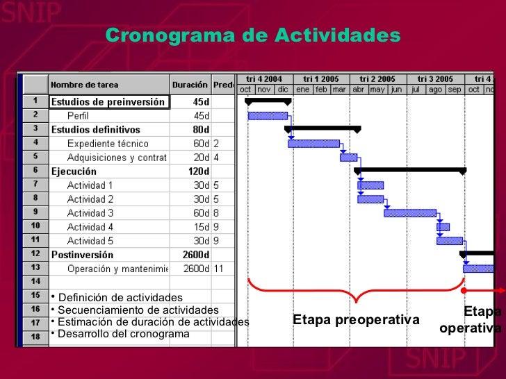 Cronograma de Actividades Etapa preoperativa Etapa operativa <ul><li>Definición de actividades </li></ul><ul><li>Secuencia...