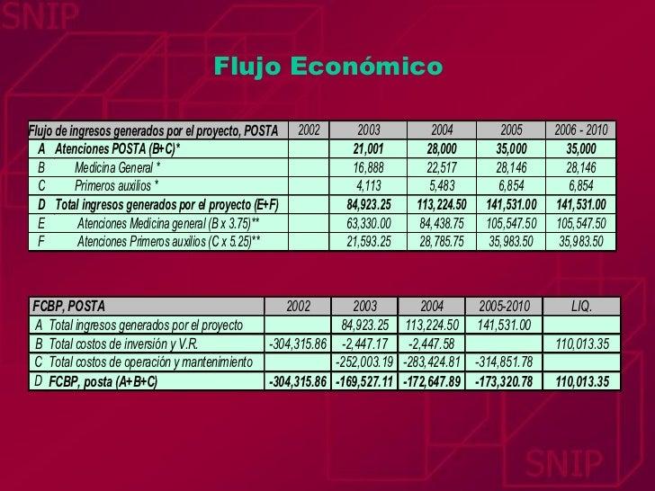 Flujo Económico