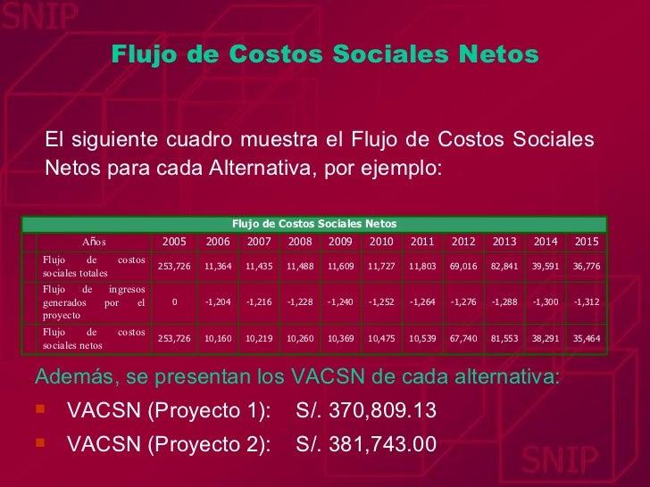 Flujo de Costos Sociales Netos El siguiente cuadro muestra el Flujo de Costos Sociales Netos para cada Alternativa, por ej...