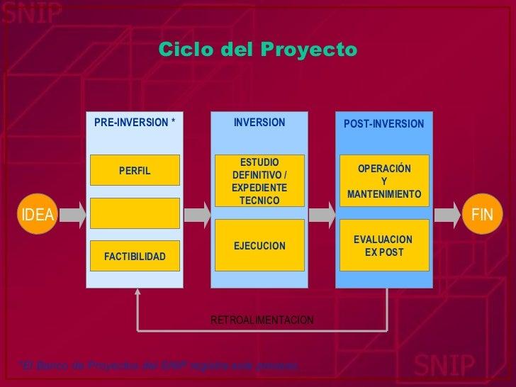 Ciclo del Proyecto *El Banco de Proyectos del SNIP registra este proceso. PERFIL FACTIBILIDAD ESTUDIO DEFINITIVO / EXPEDIE...