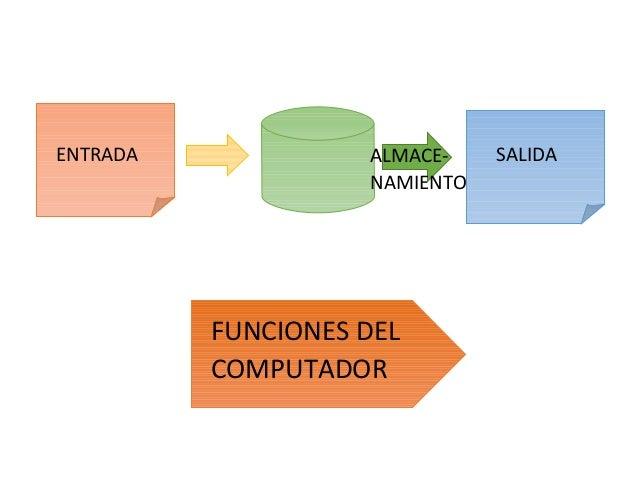 ENTRADA ALMACE- NAMIENTO SALIDA FUNCIONES DEL COMPUTADOR