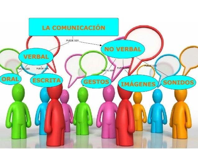 C Tipos De Comunicación Comunicación Social Yvqg
