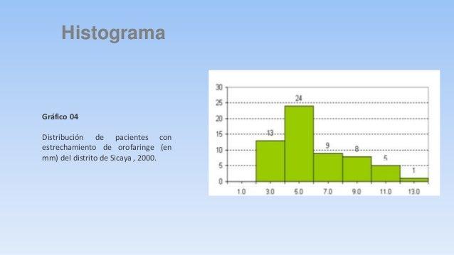 Polígono de frecuencia simple  Gráfico 04  Distribución de pacientes con  estrechamiento de orofaringe (en mm)  de los dis...
