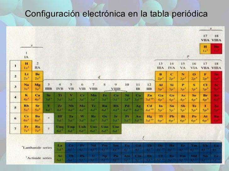 Configuración electrónica en la tabla periódica