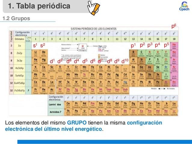 Clase 4 teoria atomica iii tabla periodica y propiedades periodicasu tabla peridica 12 grupos 11 s1 urtaz Images