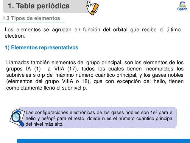 Clase 4 teoria atomica iii tabla periodica y propiedades periodicasu tabla peridica 12 grupos 12 urtaz Choice Image