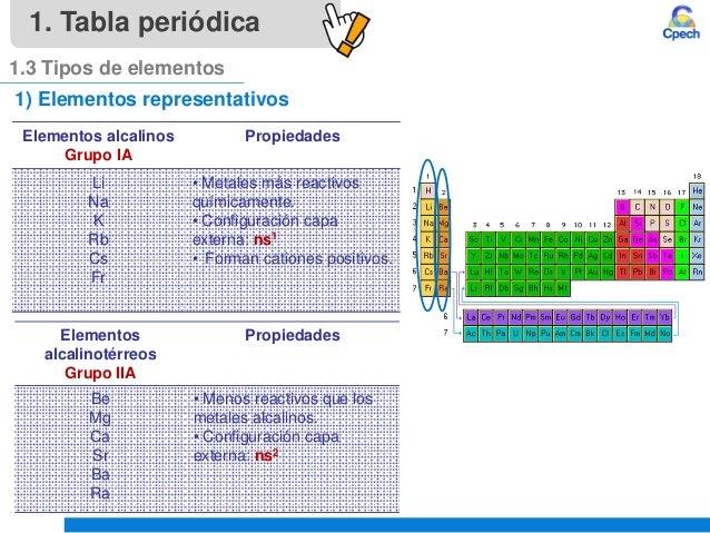 Clase 4 teoria atomica iii tabla periodica y propiedades periodicasu tabla peridica 13 tipos de elementos 13 1 elementos representativos elementos alcalinos grupo urtaz Choice Image