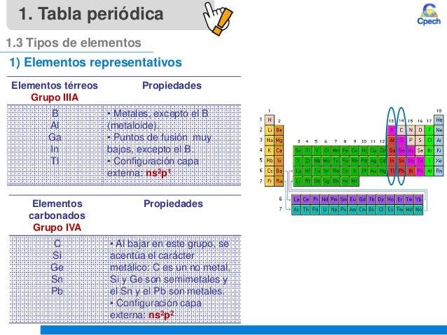 Clase 4 teoria atomica iii tabla periodica y propiedades periodicasu elementos trreos grupo iiia urtaz Image collections