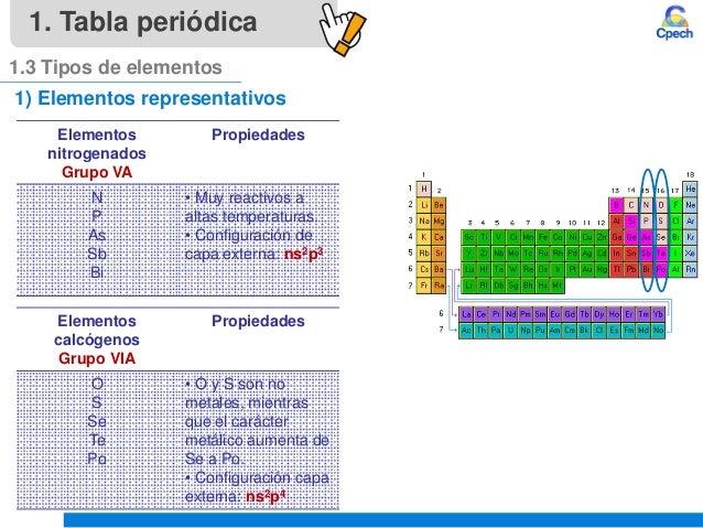 Clase 4 teoria atomica iii tabla periodica y propiedades periodicasu tabla peridica 1 elementos representativos 13 tipos de elementos 15 1 elementos representativos elementos nitrogenados grupo urtaz Images