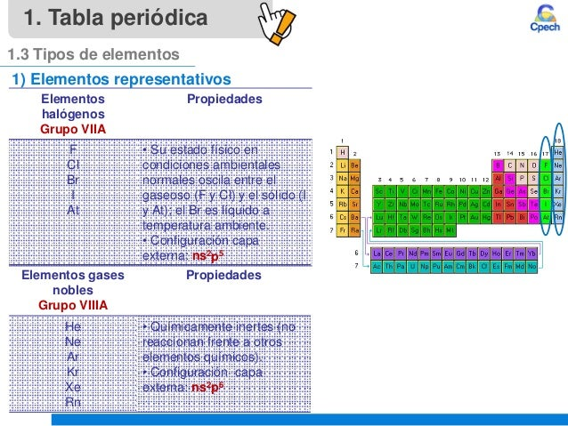 Clase 4 teoria atomica iii tabla periodica y propiedades periodicasu tabla peridica 13 tipos de elementos 16 urtaz Gallery