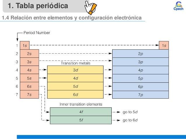 Clase 4 teoria atomica iii tabla periodica y propiedades periodicasu tabla peridica 13 tipos de elementos 19 1 tabla peridica 14 relacin entre elementos y configuracin electrnica urtaz Gallery