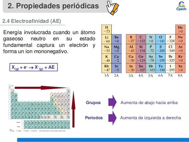 Clase 4 teoria atomica iii tabla periodica y propiedades periodicasu 23 urtaz Choice Image