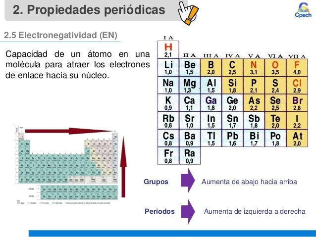Clase 4 teoria atomica iii tabla periodica y propiedades periodicasu grupos aumenta de abajo hacia arriba periodos urtaz Gallery