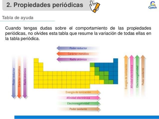 Clase 4 teoria atomica iii tabla periodica y propiedades periodicasu propiedades peridicas 25 electronegatividad en 25 urtaz Image collections